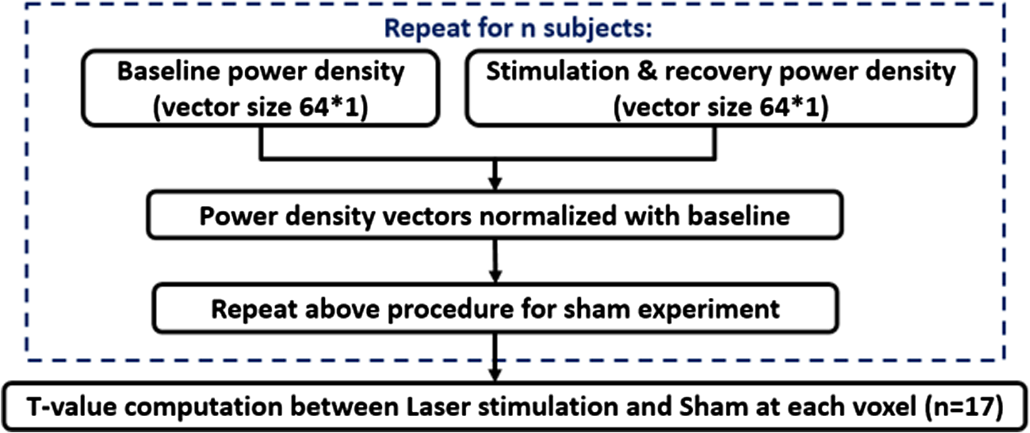 Transcranial photobiomodulation with 1064-nm laser modulates brain