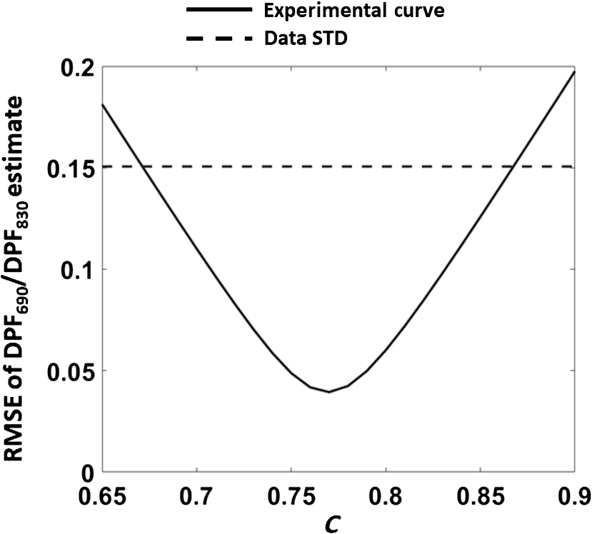Differential pathlength factor in continuous wave functional