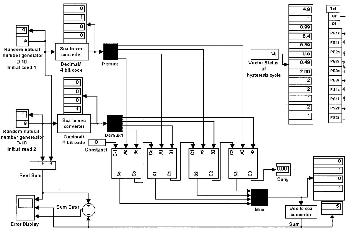 Method To Analyze The Influence Of Hysteresis In Optical Arithmetic Ripple Carry Adder 4 Bit Circuit Propagation Simulink Model With Randomly Generated Decimal Numbers Maximum Number16 Plus Conversion Binary System