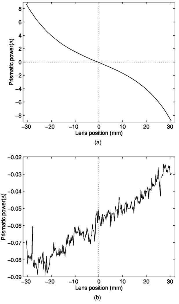 Laser beam deflectrometry based on a subpixel resolution