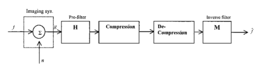 Enhancement of an image compression algorithm by pre and post filtering 011102j8g ccuart Images