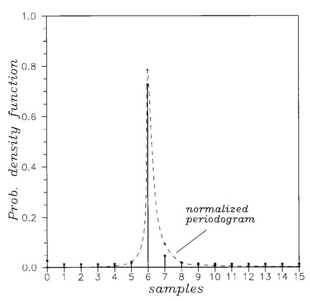 Periodogram