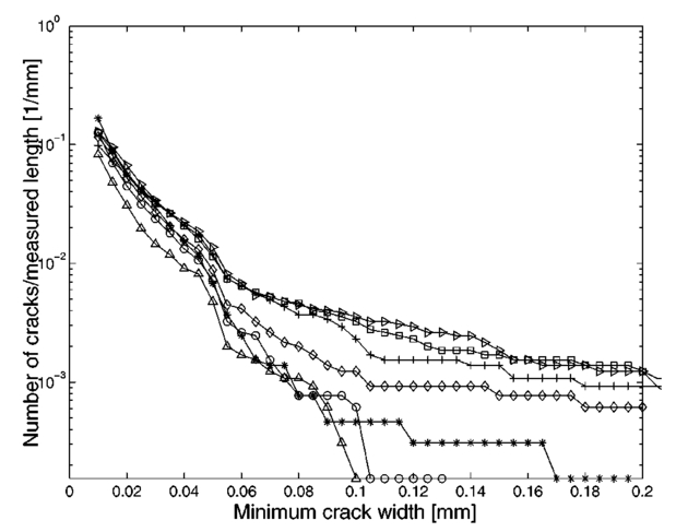 Investigation of microcracks in wood with laser speckle intensity