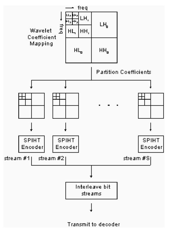 Error-resilient zero-tree wavelet image coding technique over noisy
