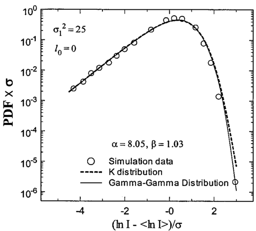 Mathematical model for the irradiance probability density function