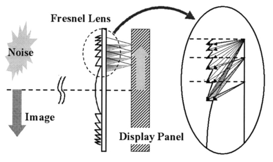 Study For Wide Viewing Integral Photography Using An Aspheric