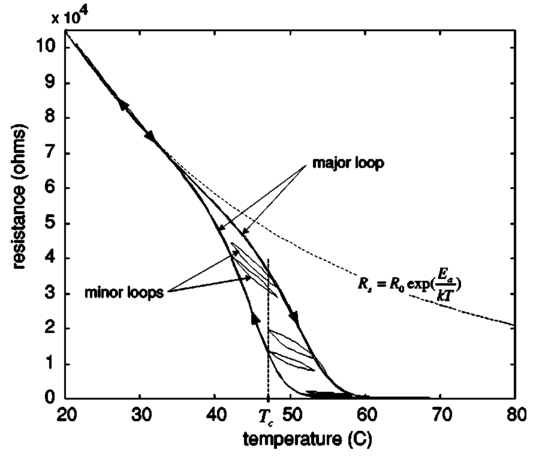 Modeling of the hysteretic metal insulator transition in a vanadium in the transition region the resistance bifurcates into two different branches revealing the irreversible characteristic of the film resistance in this fandeluxe Images