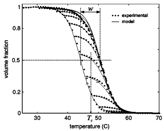 Modeling of the hysteretic metal insulator transition in a vanadium experimentally determined hysteresis characteristics for the volume fraction evolution solid circles compared with those calculated from the model ft fandeluxe Images