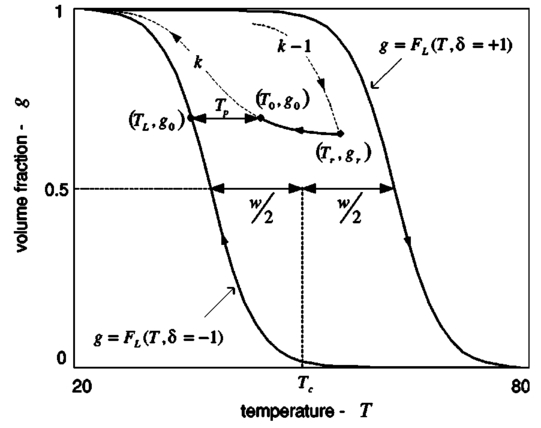 Modeling of the hysteretic metal insulator transition in a vanadium the major loop is formed by the combination of the limiting curves flt1 and flt1 fandeluxe Images