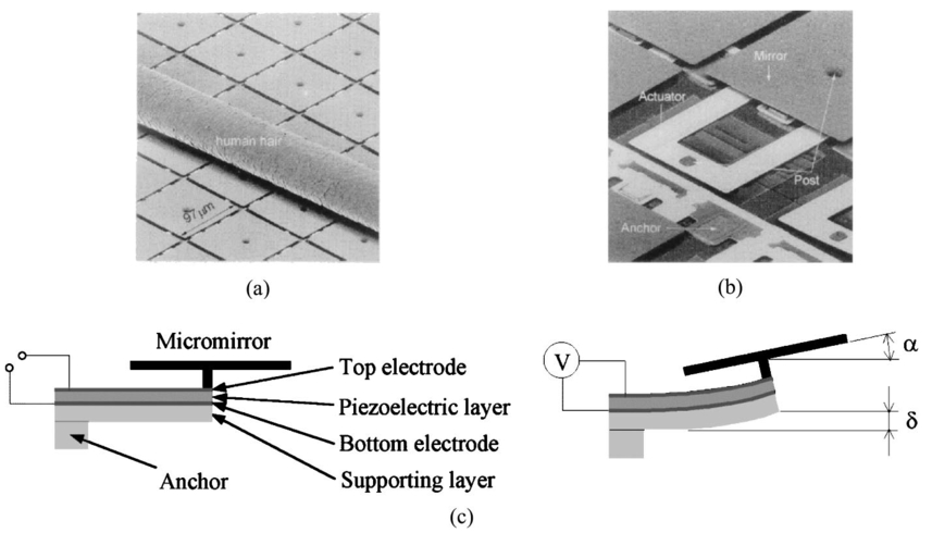 Optical performance evaluation of thin-film micromirror array in