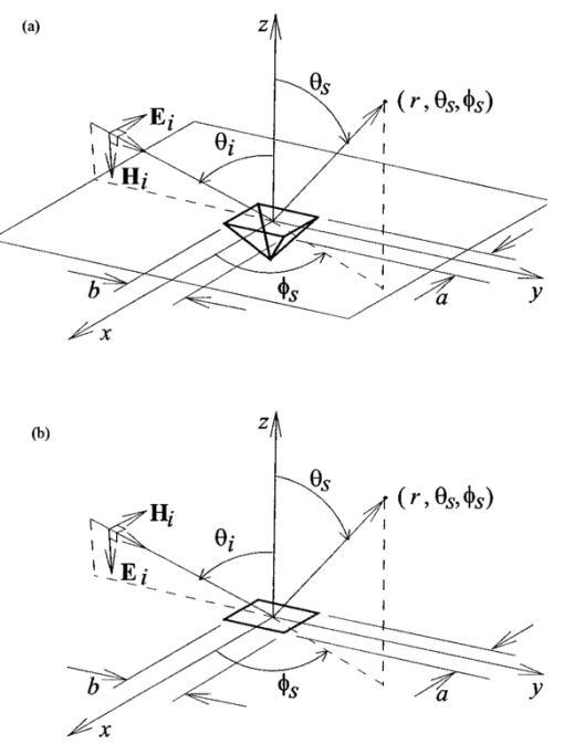 Semi Empirical Model Of Light Scattering From Submicron Pyramidal Pits