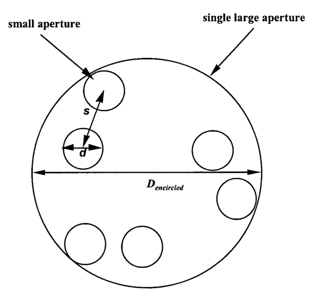 Image Quality Of Sparse Aperture Designs For Remote Sensing