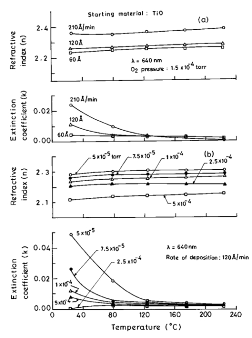 Influence of deposition parameters on optical properties of