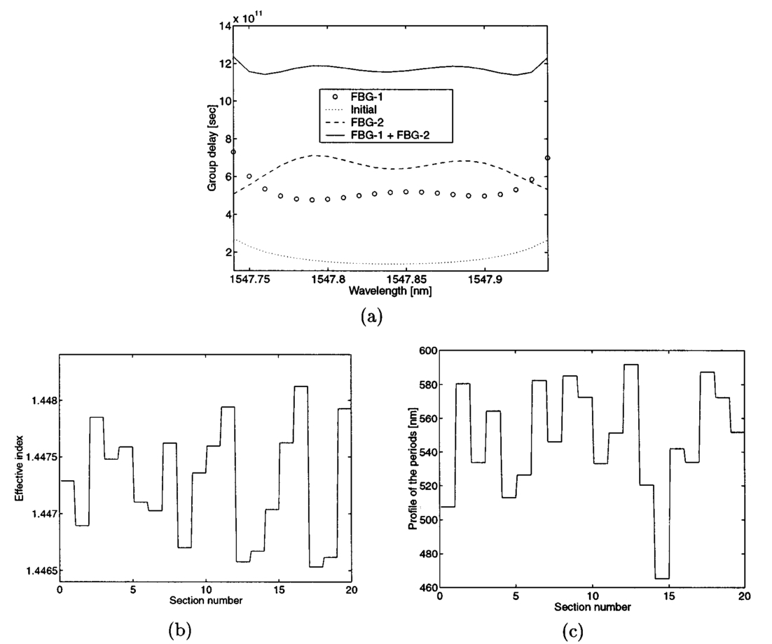 Numerical Optimization Approach For Designing Bandpass Filters Using Double Tuned Filter Signalprocessing Circuit Diagram Group Delay Of The All Pass Dashed Line Flattened Solid B Corresponding Effective Index Profile Fbg 2