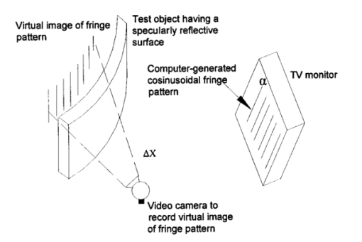 Nondestructive testing of specularly reflective objects
