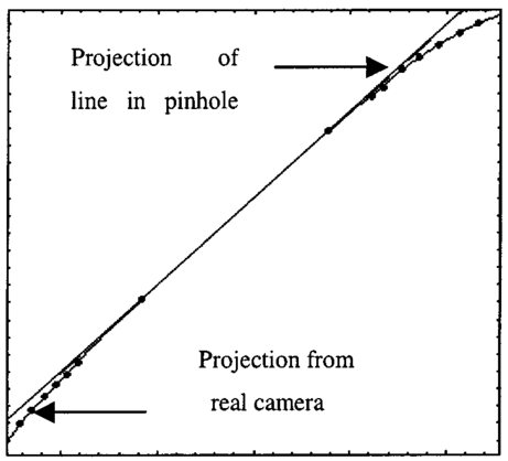 automatic calibration and reconstruction for active vision systems zhang beiwei li y f