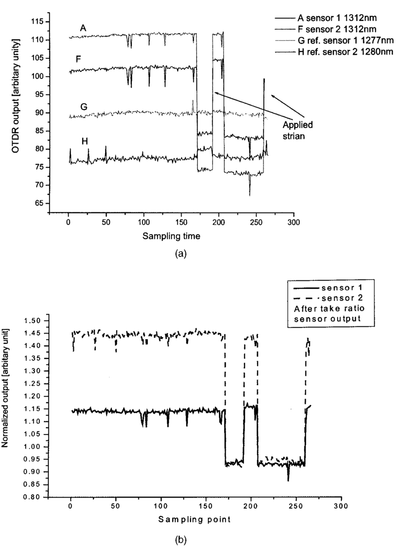 Optical Time Domain Reflectometry Interrogation Of Multiplexing Low Pulse Position Modulated By Multiplexor Modulator Demodulator Circuit Fig 8