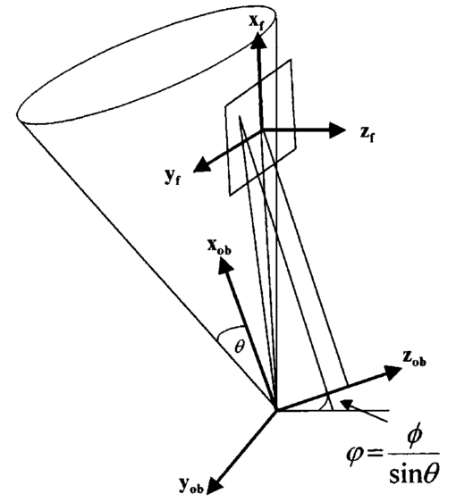 Image Plane Conical Multiplex Holography By One Step Recording