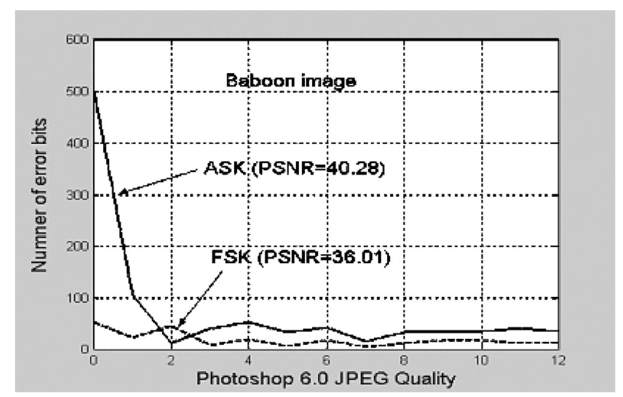 Robust watermarking scheme for still images using frequency shift