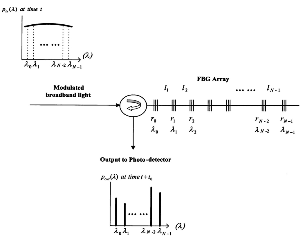 Fiber Bragg Grating Based All Optical Microwave Filter Synthesis Double Tuned Bandpass Signalprocessing Circuit Diagram Basic Structure Of An Fbg