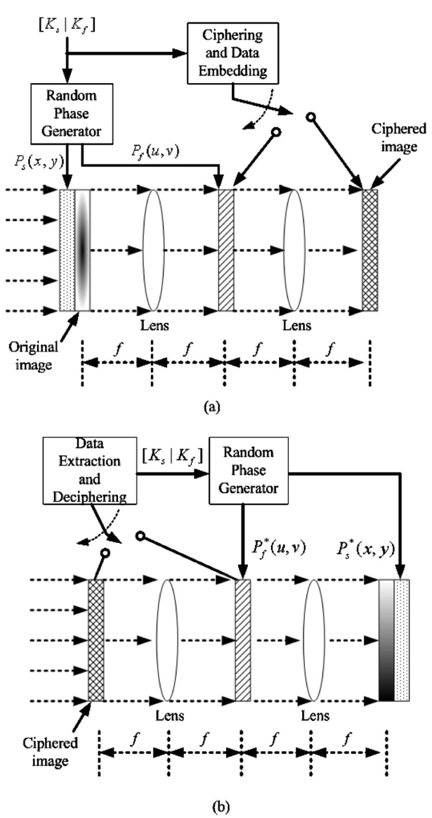 Public key based optical image cryptosystem based on data embedding schematic diagrams of the proposed public key based optical image cryptosystem for a encryption and b decryption ccuart Choice Image