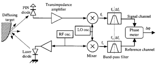 Compact robotics perception system based on a laser range