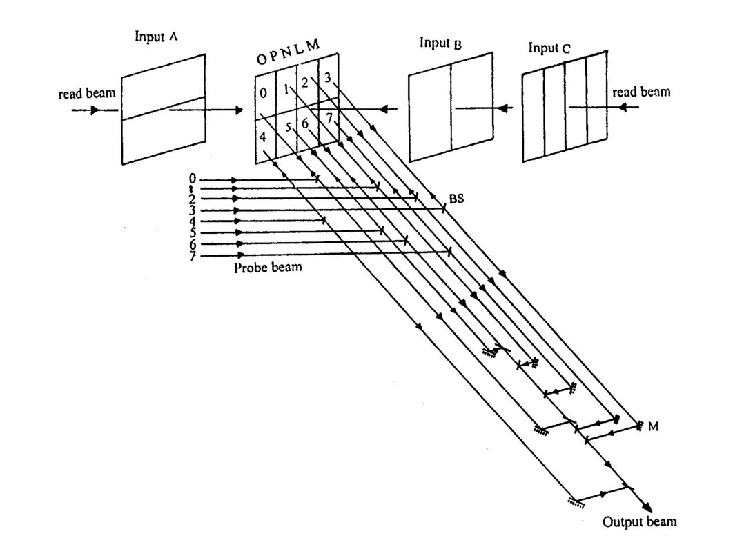 General Approach Of Spatial Input Encoding For Multiplexing And Circuit Diagram 4 1 Multiplexer 81