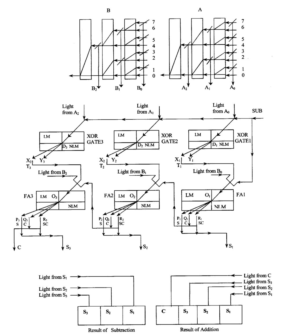 Binary Optical Arithmetic Operation Scheme With Tree Architecture By Subtractor Circuit Addition And Subtraction