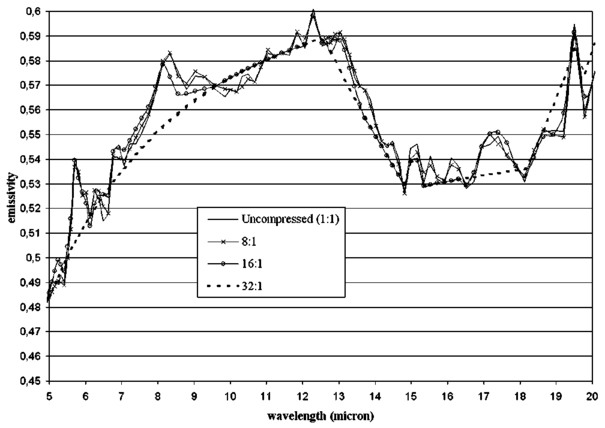 Wavelet-based modeling of spectral bidirectional reflectance
