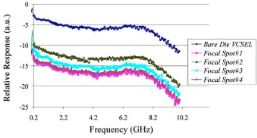 10-Gbytes/s, three-dimensional parallel optical