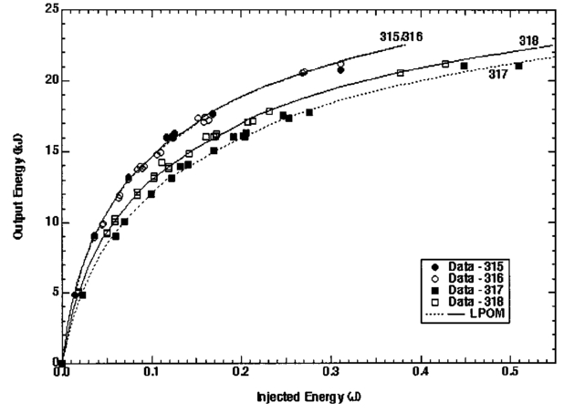 Laser Performance Operations Model