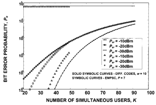 Evaluation of new codes for spectral-amplitude-coding
