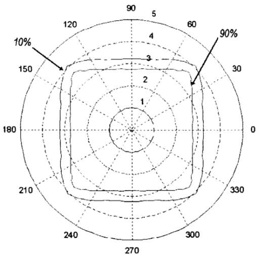 Simultaneous Multiple Surface Design Of Compact Air Gap Collimators