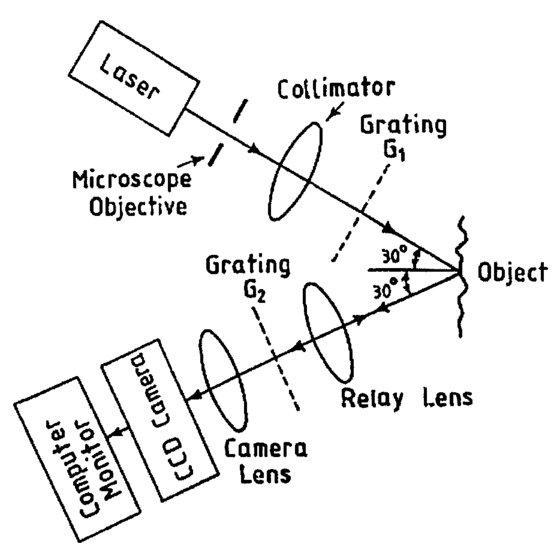 Surface Profiling Using Phase Shifting Talbot Interferometric Technique