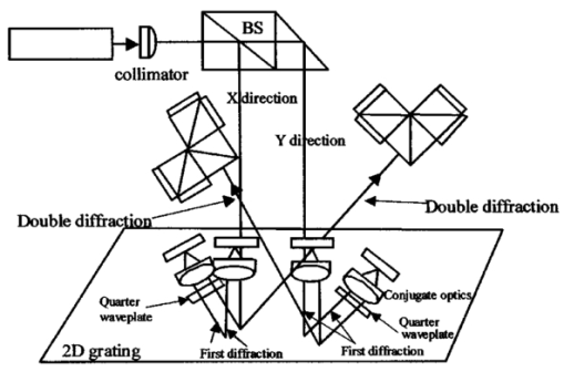Double Diffraction Planar Encoder By Conjugate Optics