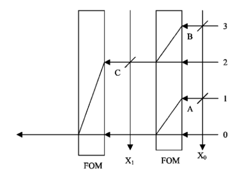 All-optical implementation of ASCII by use of nonlinear