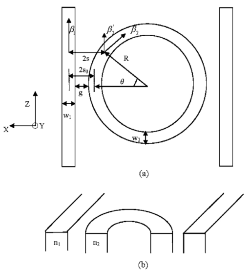 Coupled Mode Theory For Modeling Microring Resonators