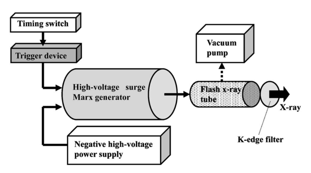 Block diagram x ray generator circuit diagram symbols monochromatic flash x ray generator utilizing a disk cathode silver tube rh spiedigitallibrary org high frequency x ray generator step up transformer x ray ccuart Choice Image