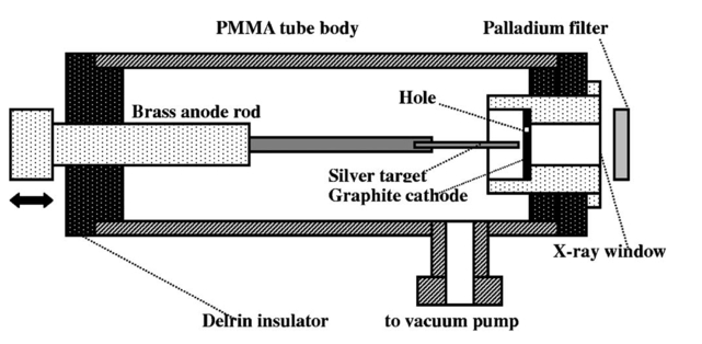 Monochromatic flash x ray generator utilizing a disk cathode schematic drawing of the flash x ray tube ccuart Images