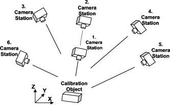 Design Of An Expert Measurement System For Close Range
