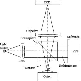 Attractive Schematic Diagram Of A Typical White Light Interferometric Profiler. Images