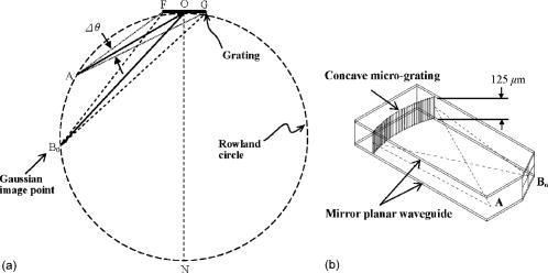 Micrograting Fabricated By Deep X Ray Lithography For Optical