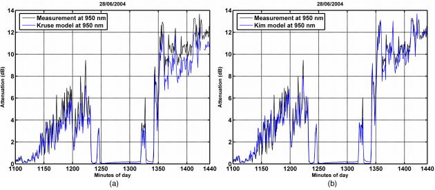 time series of attenuation including the fog event as measured at 950nm 950  nm and calculated from meteorological range measurement: (a) kruse model