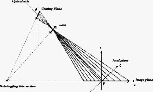 Projection Optics Design For Tilted Projection Of Fringe Patterns