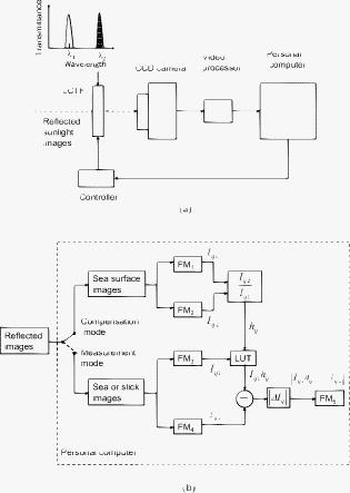 Performance Of A Television Camera System For The Detection Of Oil