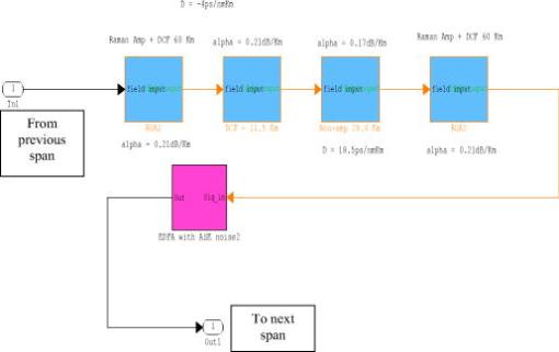 MATLAB Simulink modeling of Raman hybrid amplification for long