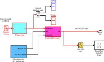 Generation and transmission of multilevel quadrature