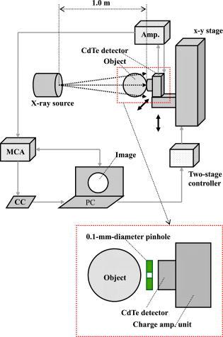 Energy discriminating x-ray camera utilizing a cadmium