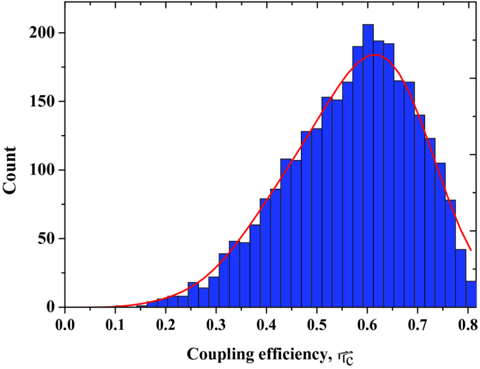 Statistical distribution of fiber-coupling efficiency in the