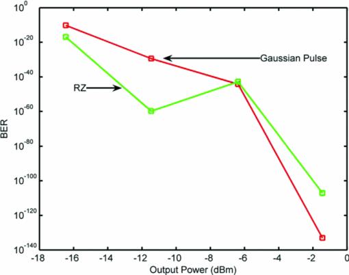 Wavelength reuse for uplink on dense wave-division multiplexing